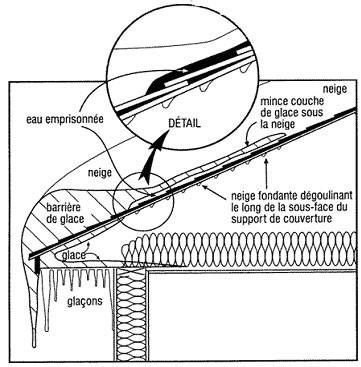 Pourquoi ventiler toiture